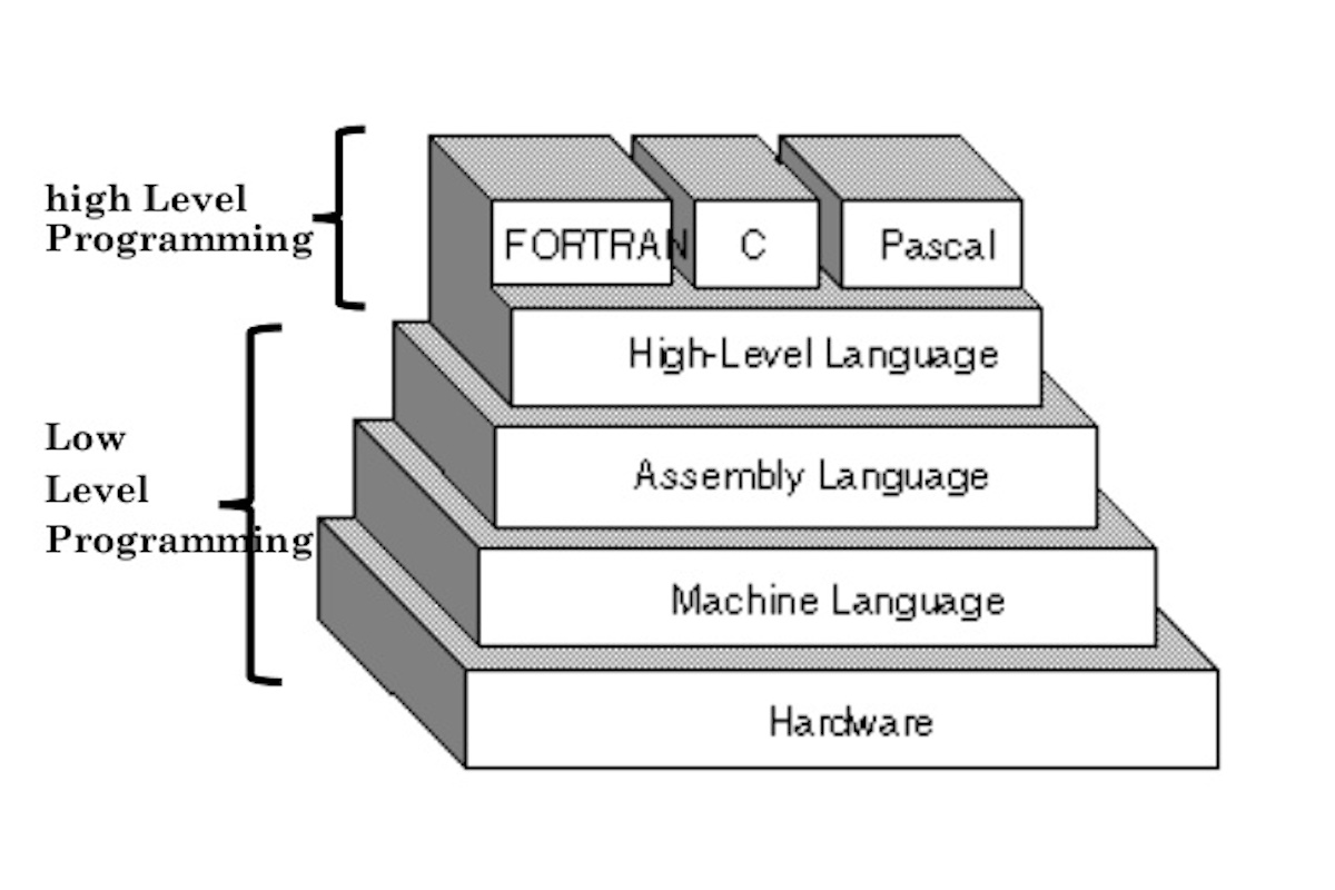 image with pascal as example of high-level computer langauge